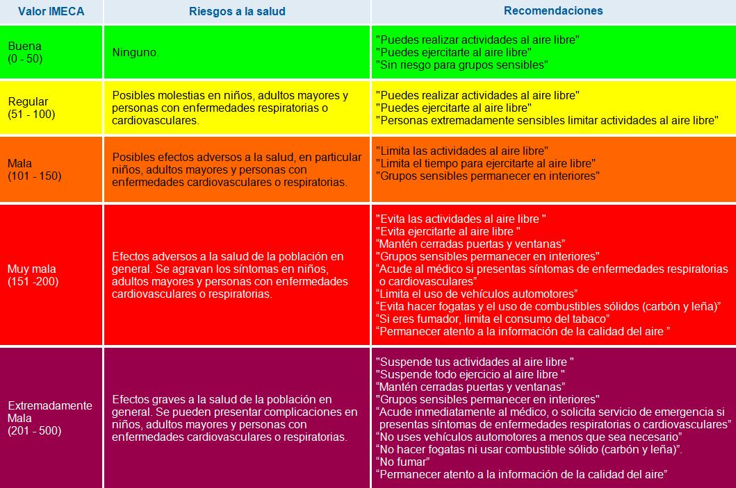 Resultado de imagen para indice de calidad del aire